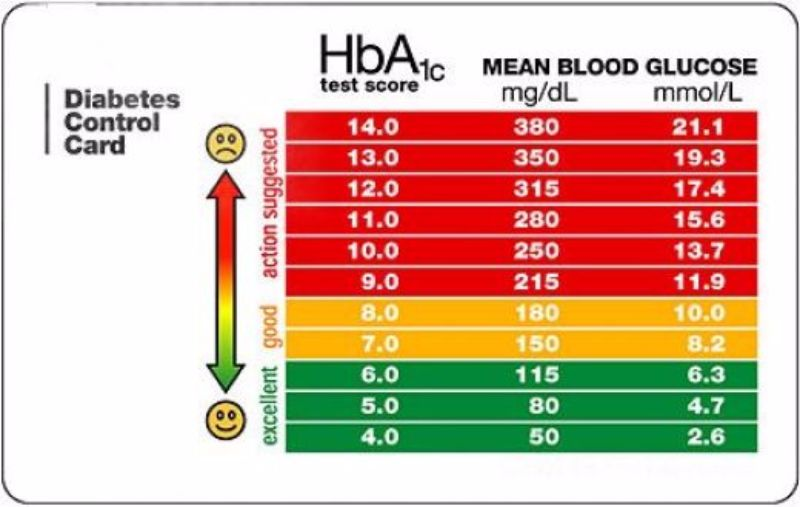 25 Printable Blood Sugar Charts Normal, High, Low - Template Lab