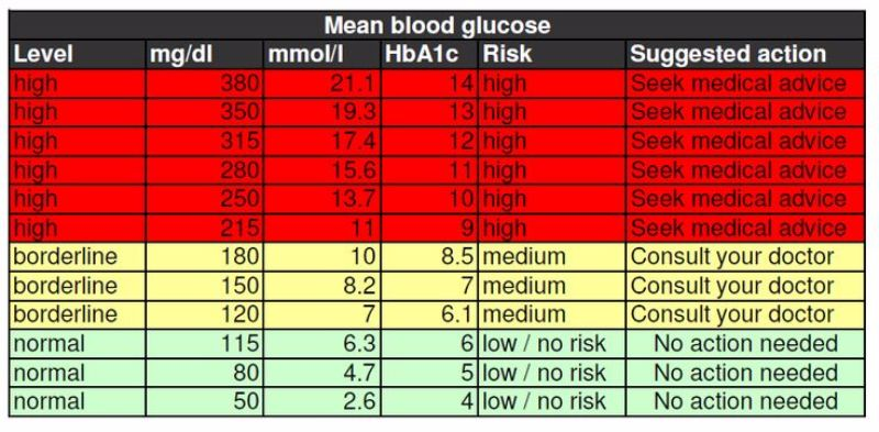 blood sugar chart printable free - Goalgoodwinmetals