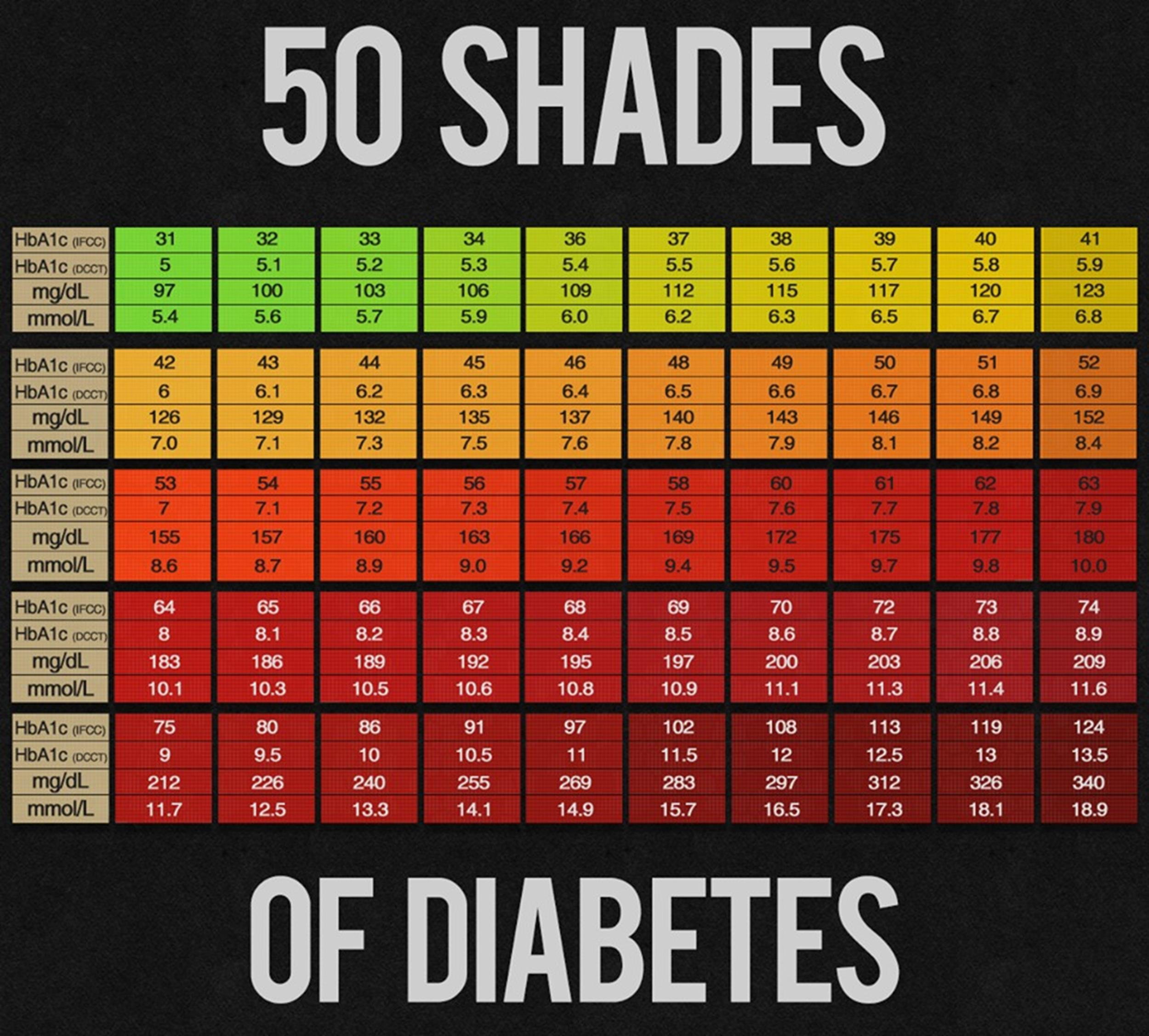 high blood sugar charts