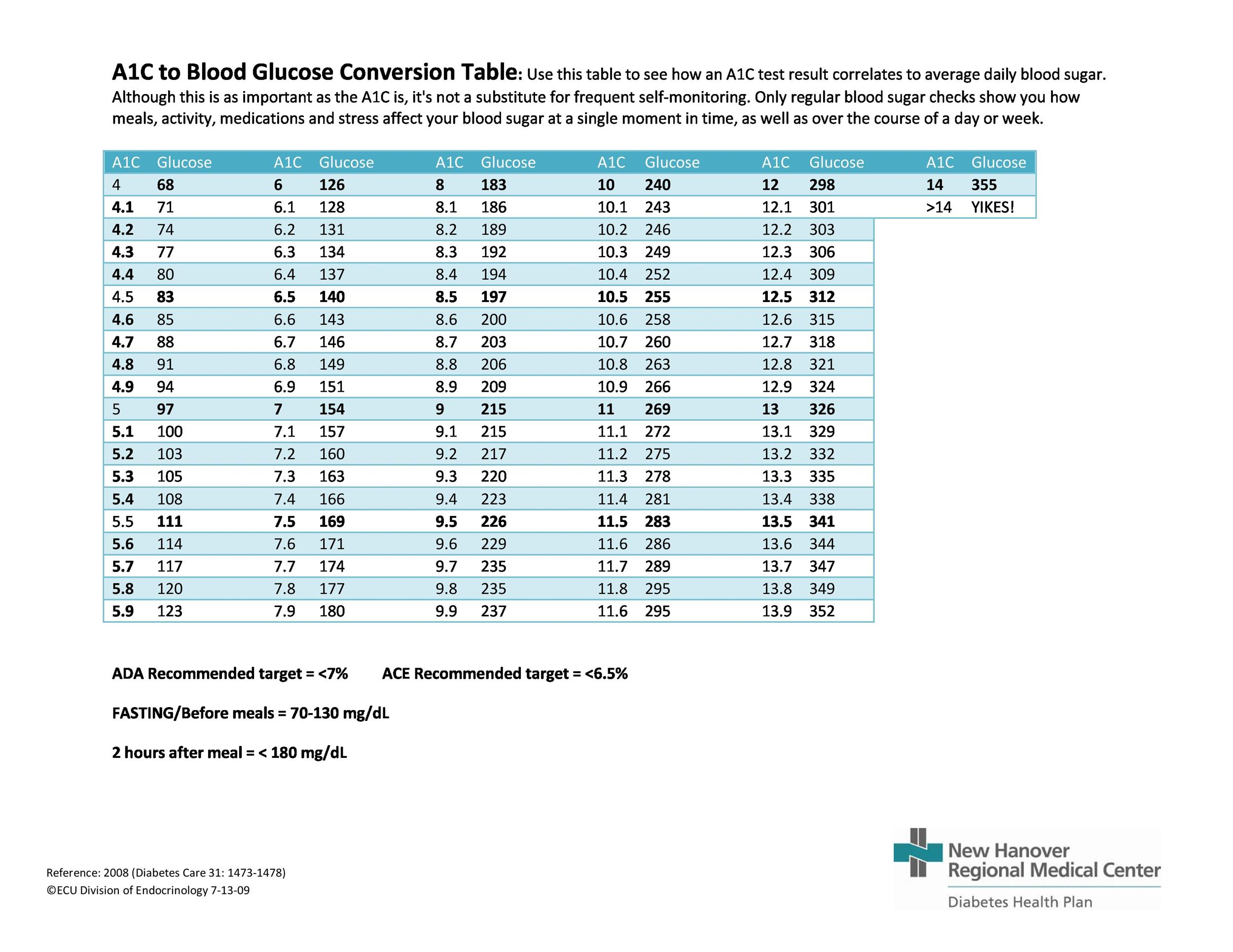 25 Printable Blood Sugar Charts Normal, High, Low - Template Lab - blood sugar levels chart printable