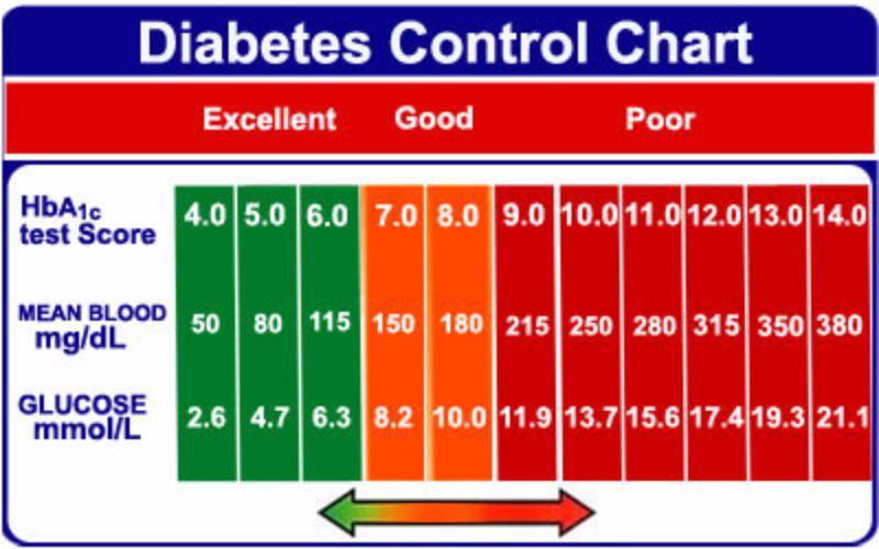 diabetes chart - Athiykhudothiharborcity - blood glucose chart template