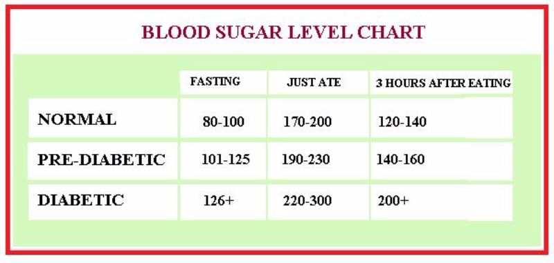 25 Printable Blood Sugar Charts Normal, High, Low ᐅ Template Lab