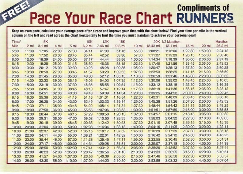 25 Free Marathon Pace Charts (+ Half Marathon Pace Chart)