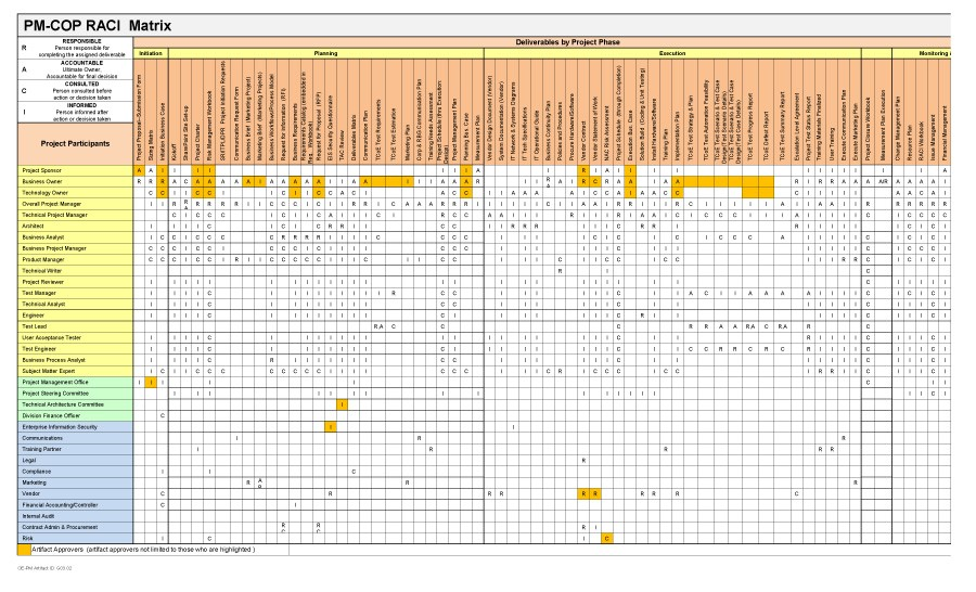 21 Free RACI Chart Templates - Template Lab - Raci Template In Excel