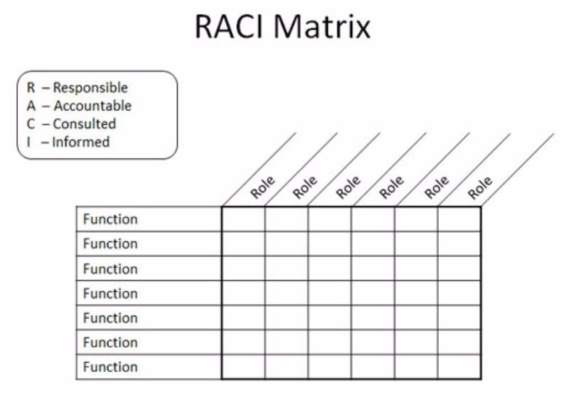 21 Free RACI Chart Templates ᐅ Template Lab