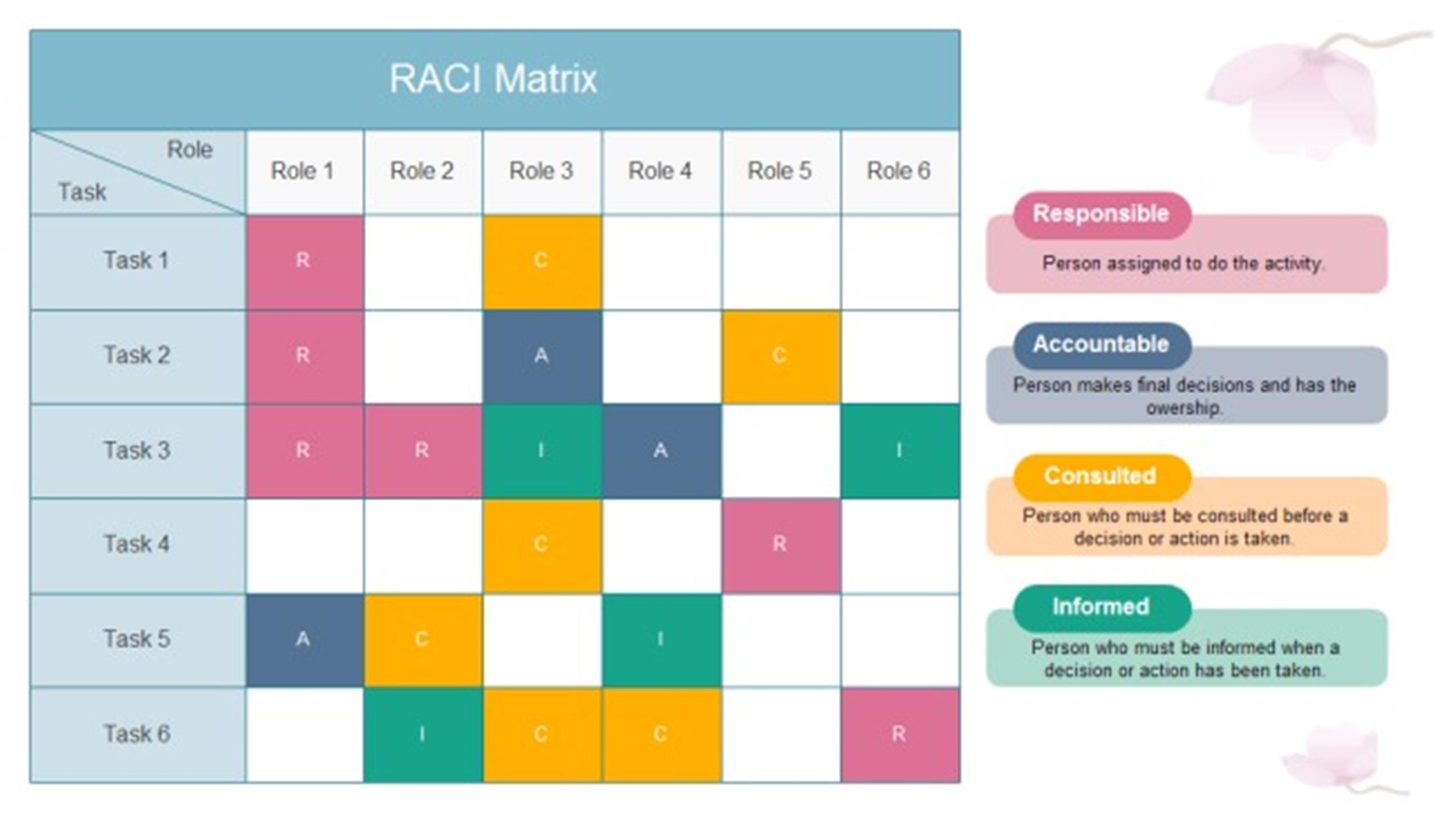 raci charts template