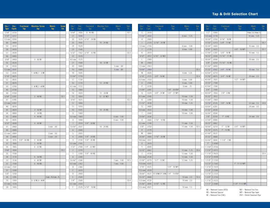 23 Printable Tap Drill Charts PDF ᐅ Template Lab