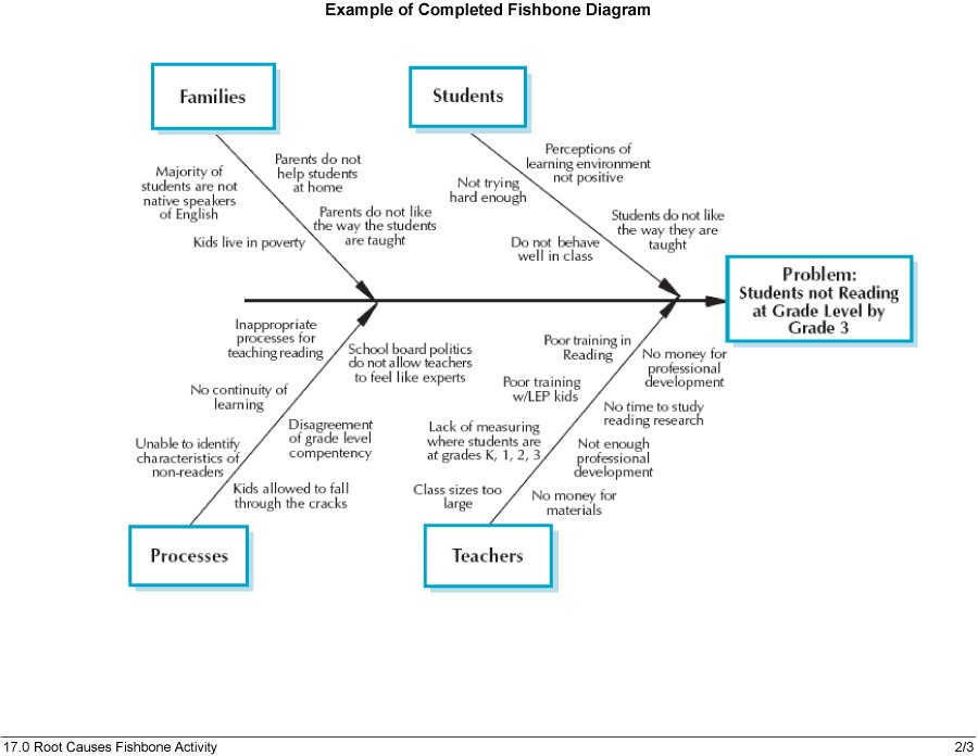 Fishbone Diagram Template Root Cause Analysis Fishbone Diagram - fishbone template