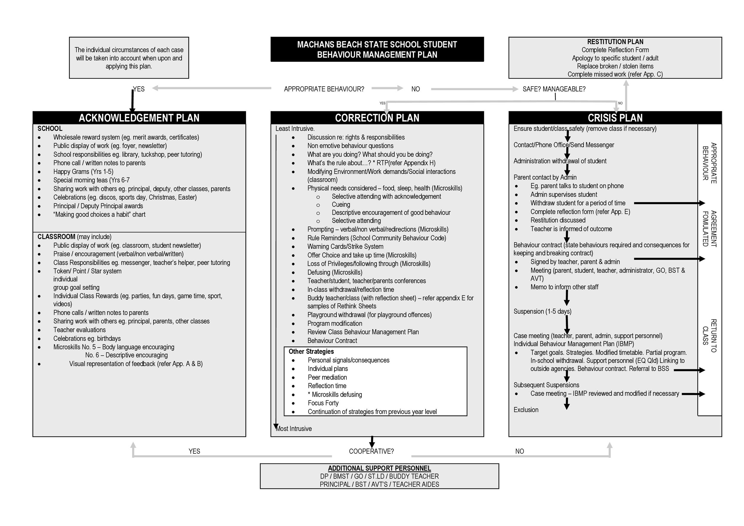 Classroom Management Plan - 38 Templates  Examples - Template Lab