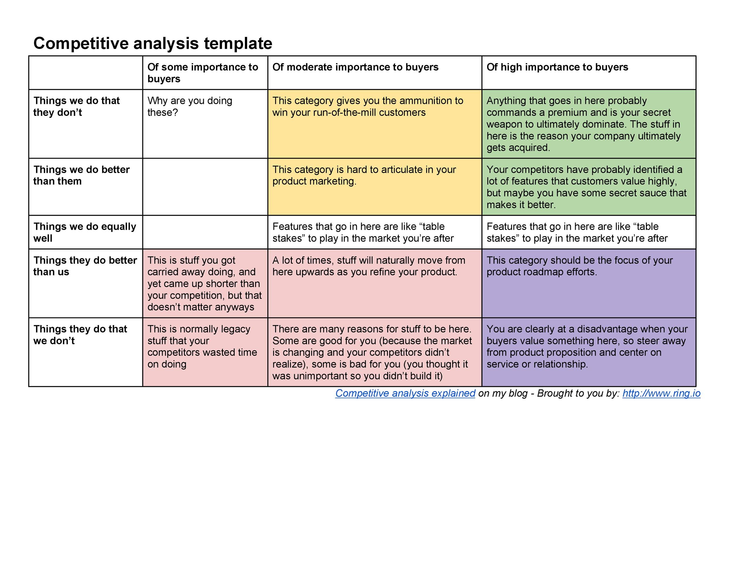 competitive analysis report template - Maggilocustdesign - competitor matrix template