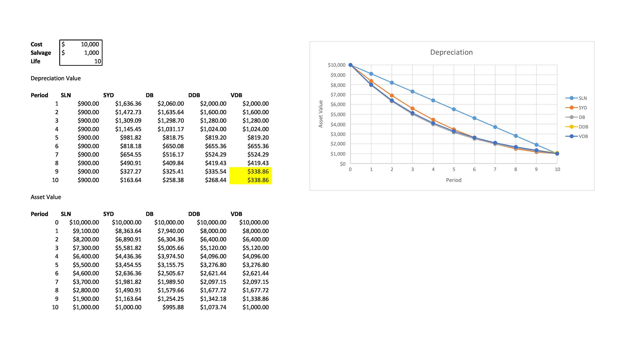straight line depreciation excel template