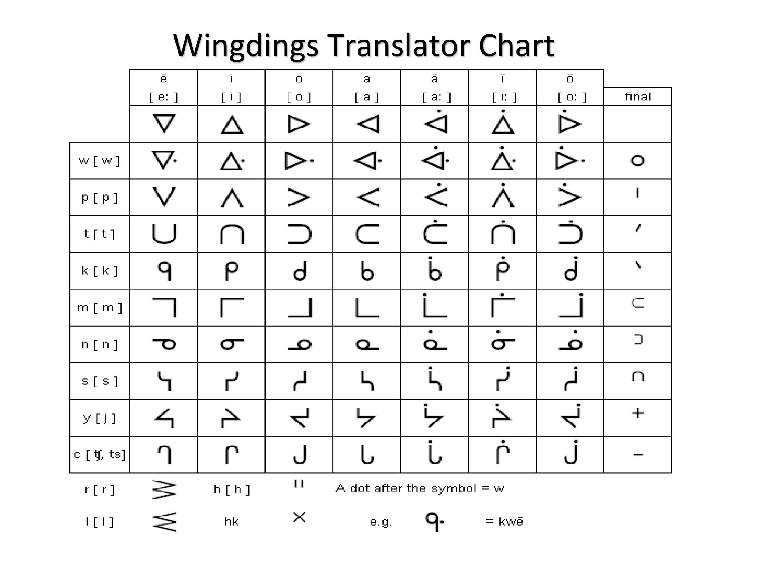 Sample Wingdings Chart  CvresumeUnicloudPl