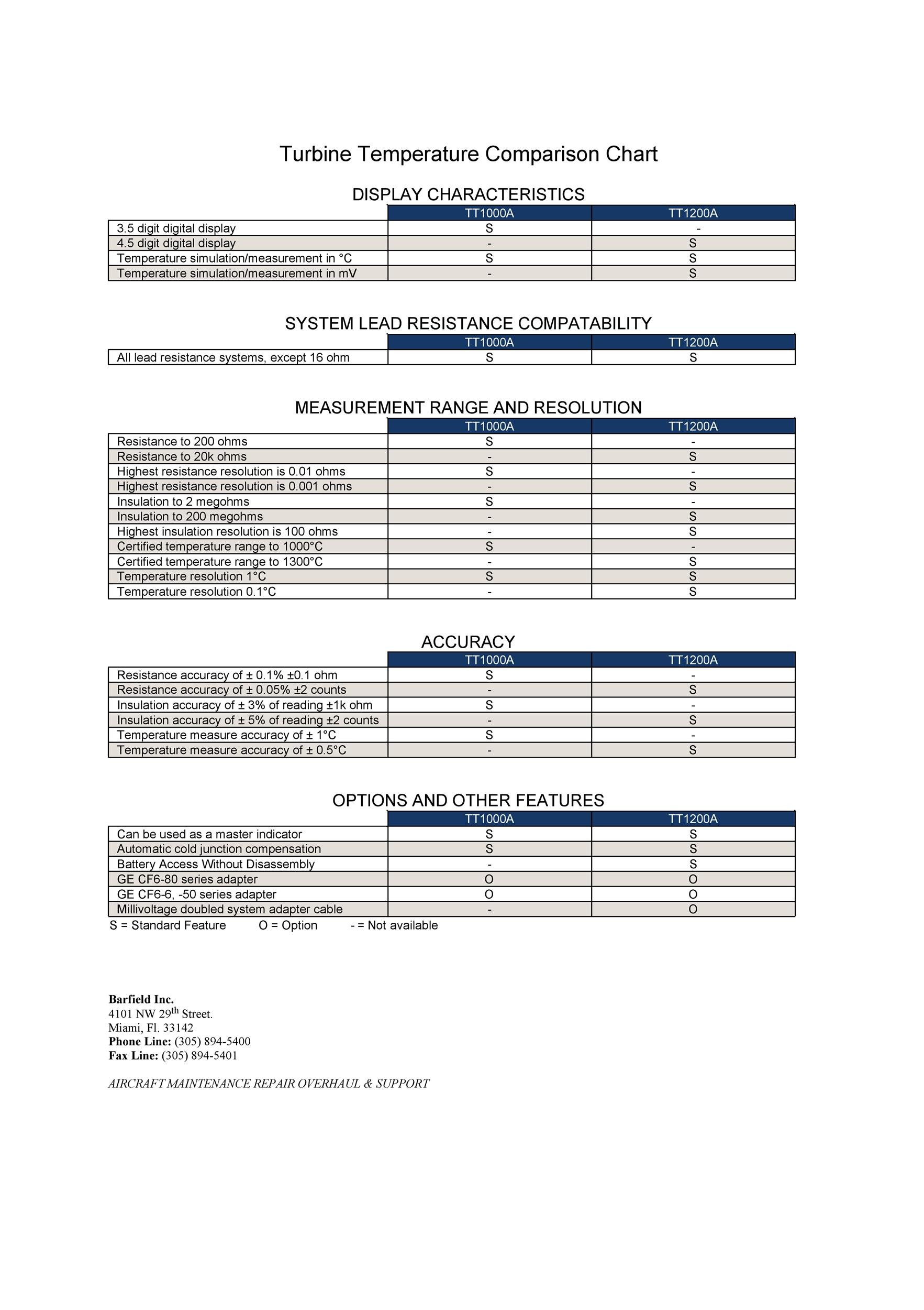 40 Great Comparison Chart Templates for ANY Situation - Template Lab - comparison chart templates