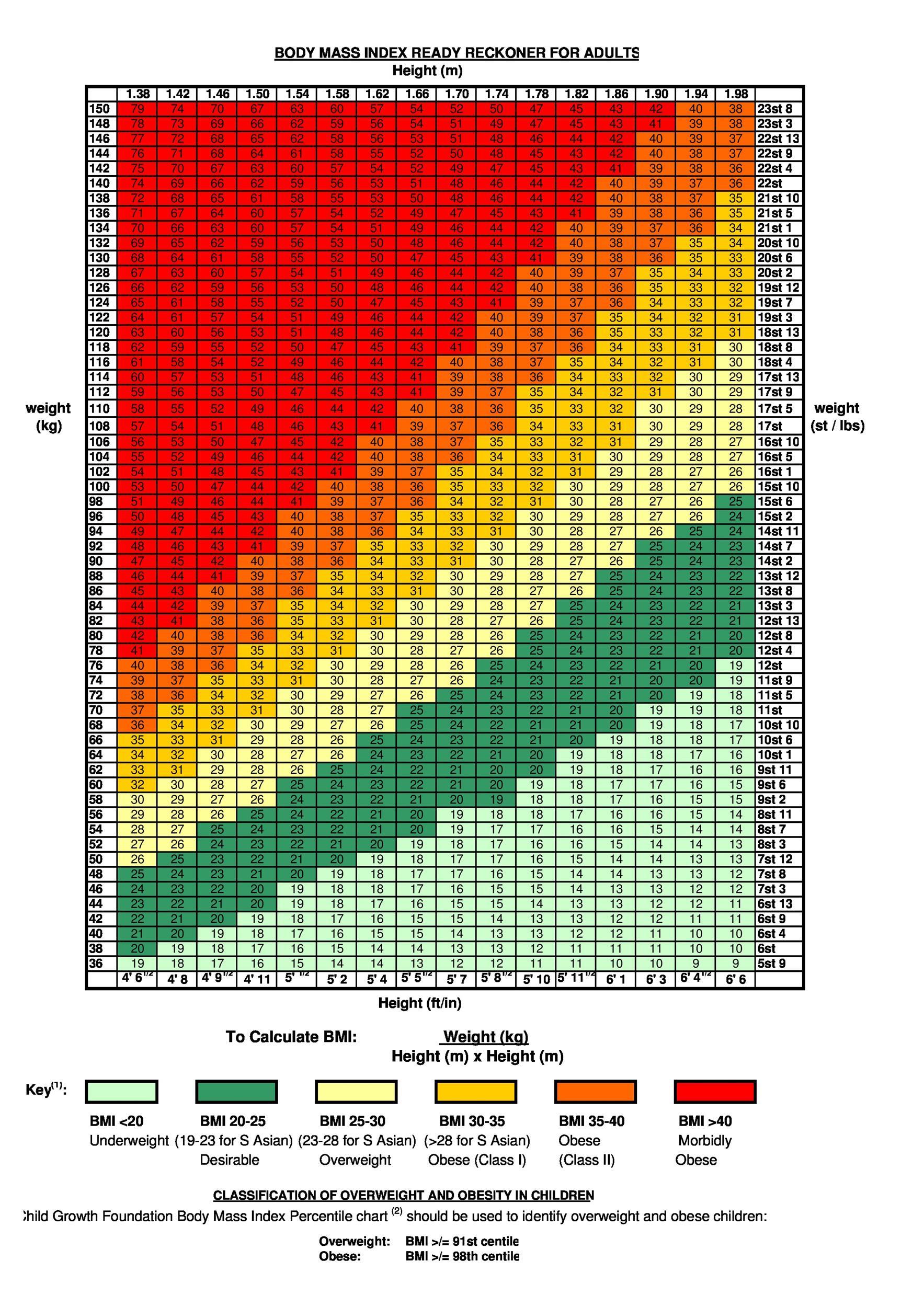 bmi for men chart