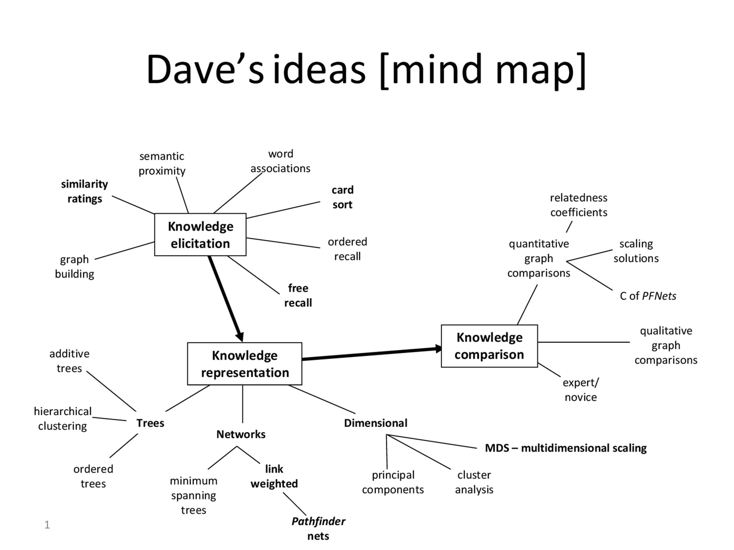 35 Free Mind Map Templates  Examples (Word + PowerPoint) ᐅ