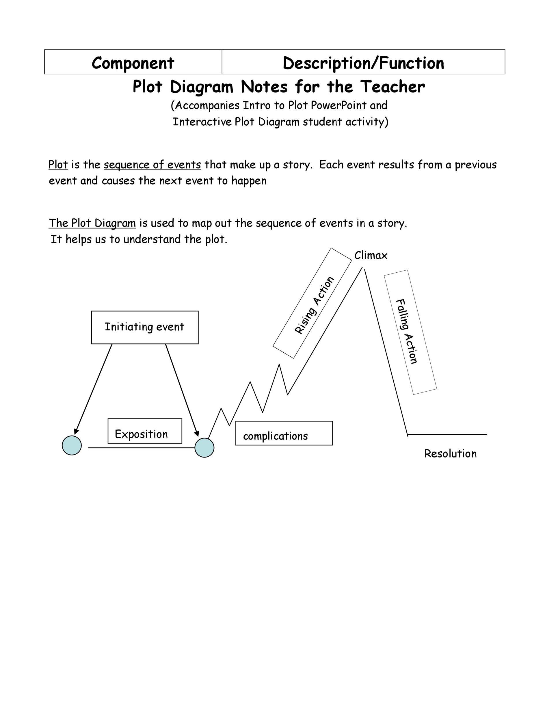 45 Professional Plot Diagram Templates (Plot Pyramid) - Template Lab