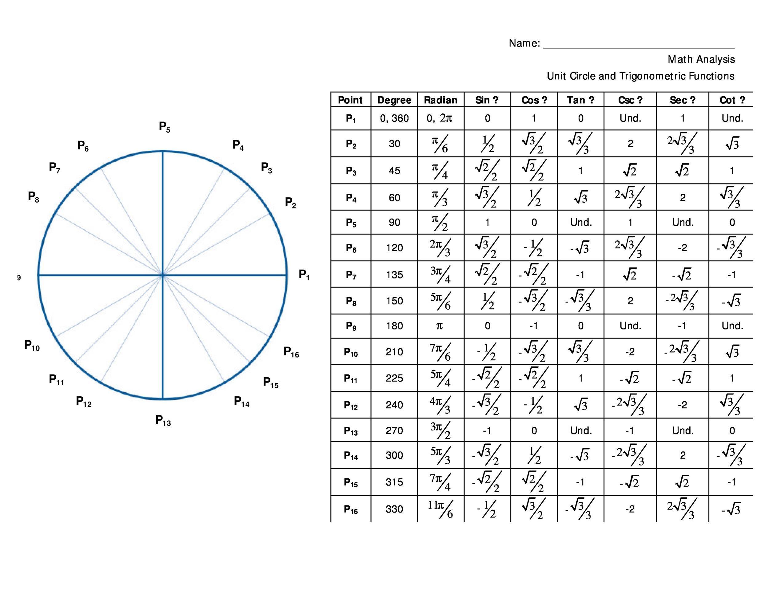 42 Printable Unit Circle Charts  Diagrams (Sin, Cos, Tan, Cot etc)