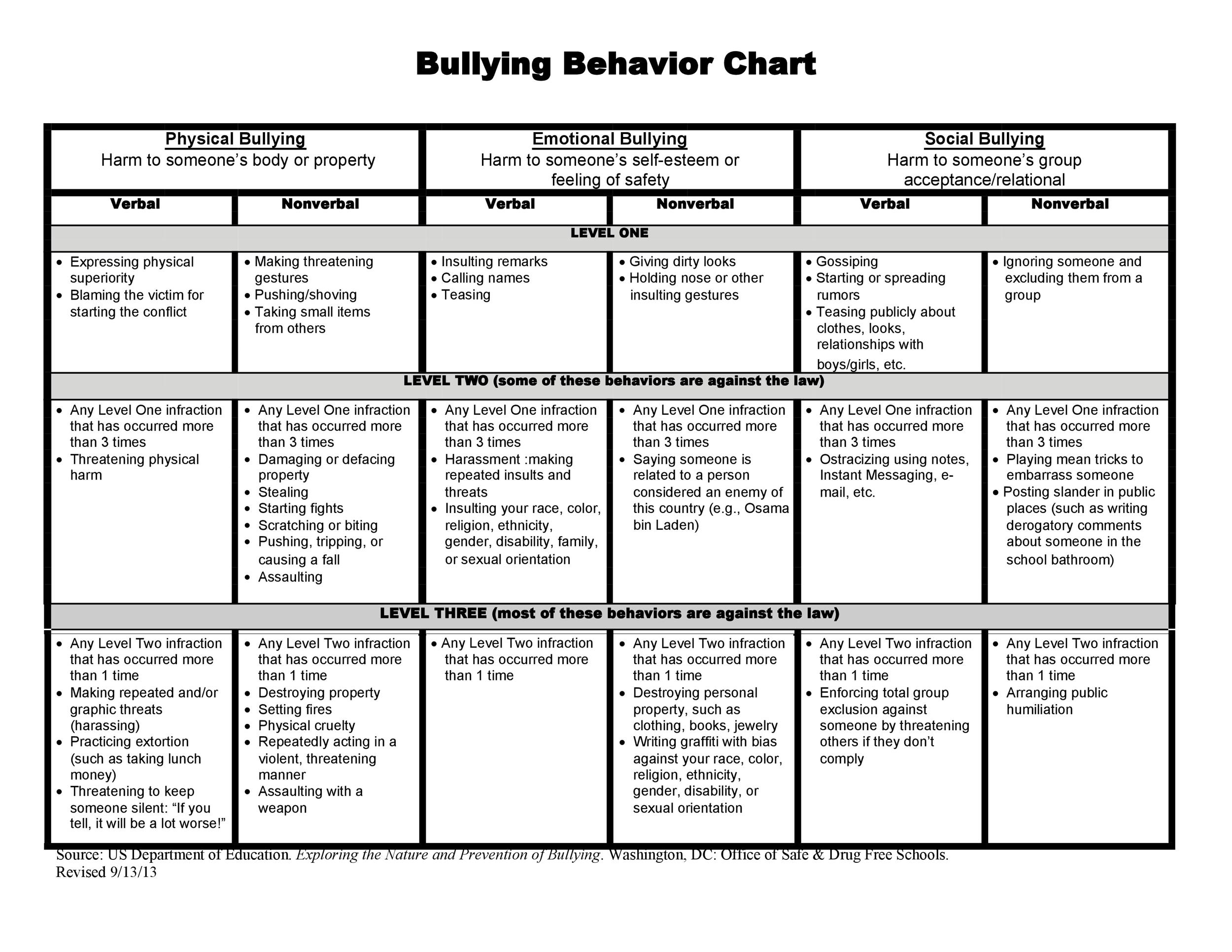 42 Printable Behavior Chart Templates for Kids ᐅ Template Lab