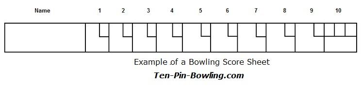 How To Score Bowling Ten Pin Bowling Score Calculator