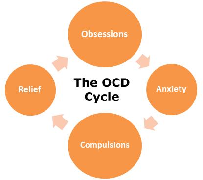Picture from www.ocduk.org/understanding-ocd