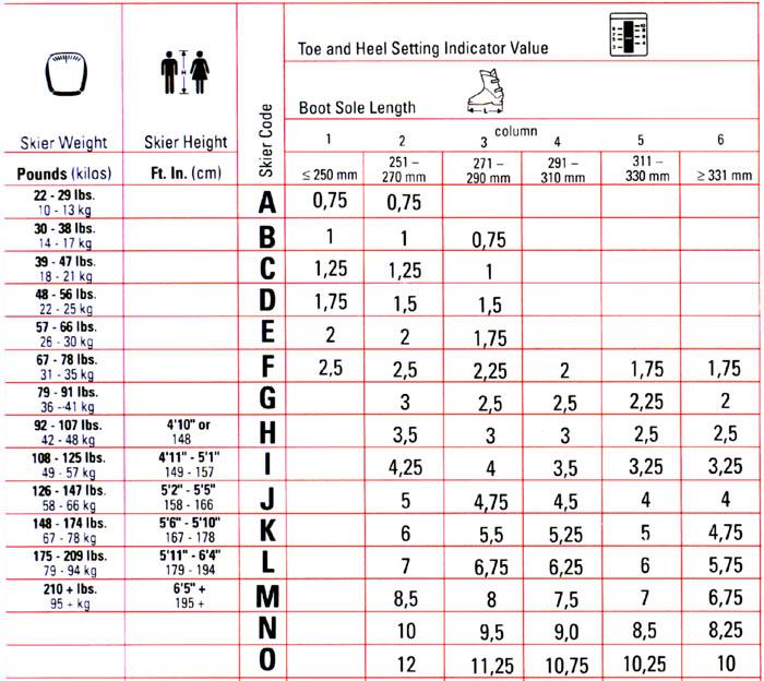 DIN Chart for ski binding release settings