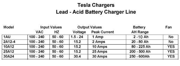 Tesla Chargers Products