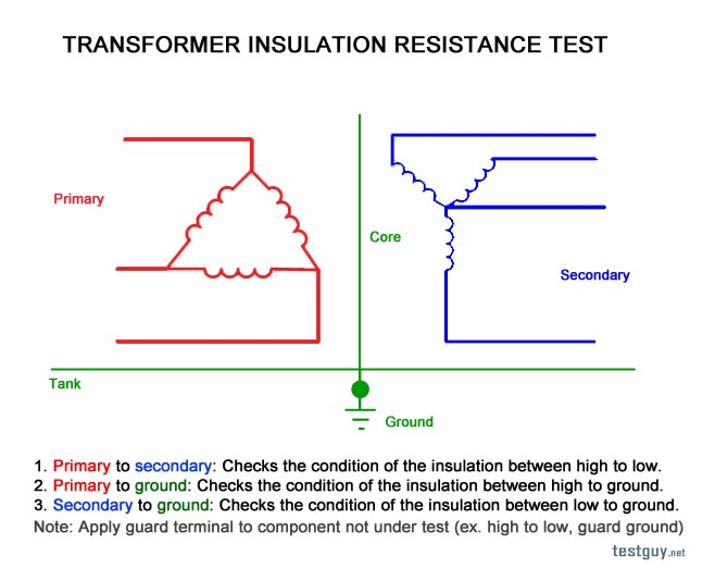 Transformer Diagnostics And Condition Assesment