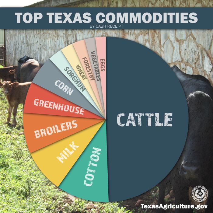 Texas Ag Stats