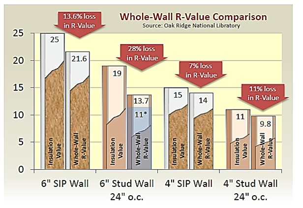 Sip R Value Energy Texasengineer Eco Holdings F 7395 - Cellulose Insulation R Value