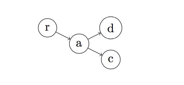 graph-syntax-grow-horizontal-tree-latex