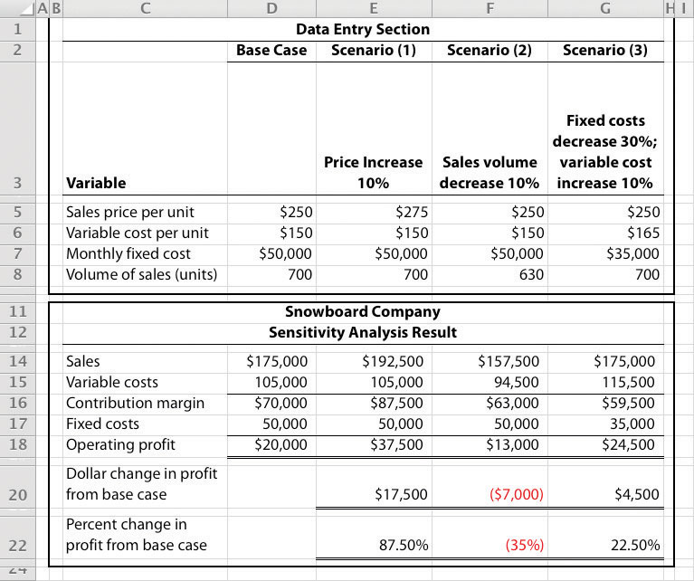 Using Cost-Volume-Profit Models for Sensitivity Analysis - cost of sales analysis