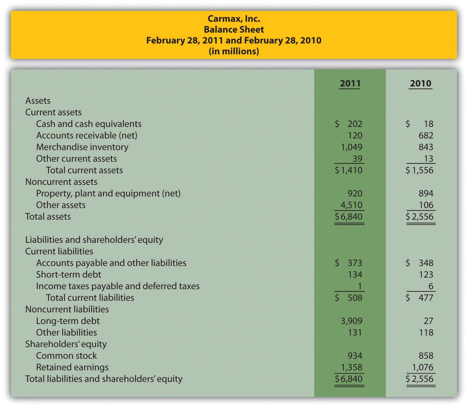 ratios in balance sheet