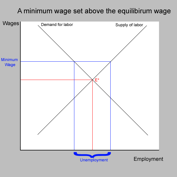 Understanding Unemployment Boundless Economics