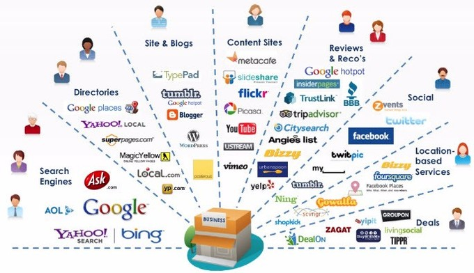 Marketing Channels in the Supply Chain Boundless Marketing