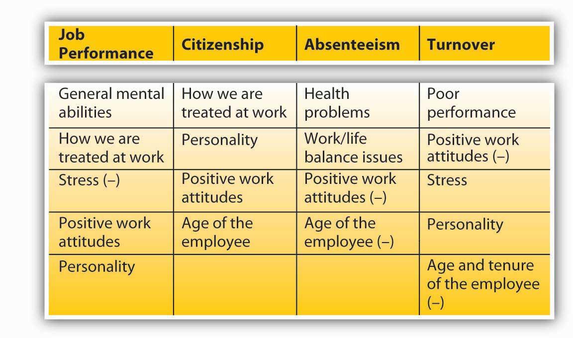 43 Work Behaviors Organizational Behavior