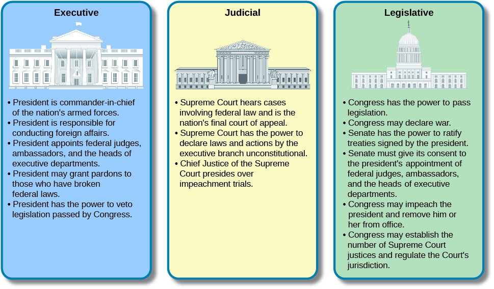 The Development of the Constitution American Government