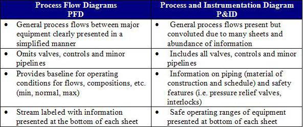 PFD/PID Industry Example \u2013 Texvyn Technologies