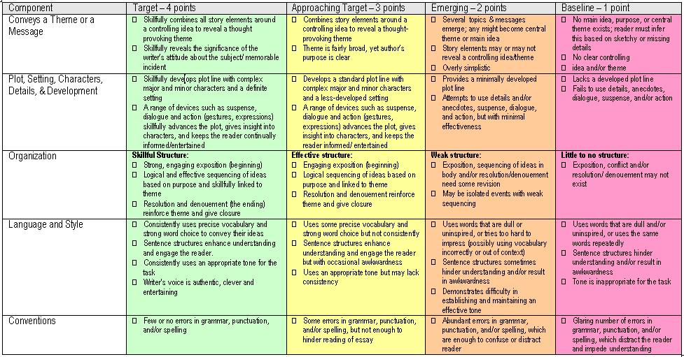 organizational methods for essays