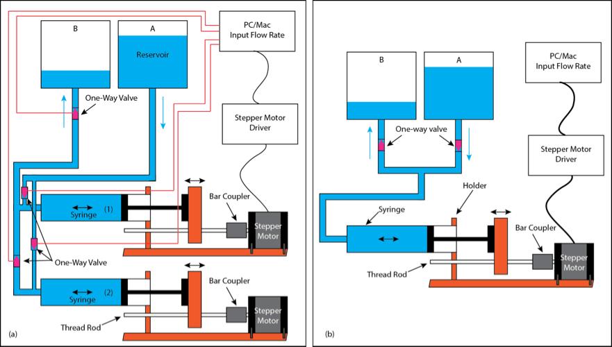 three way switch labview