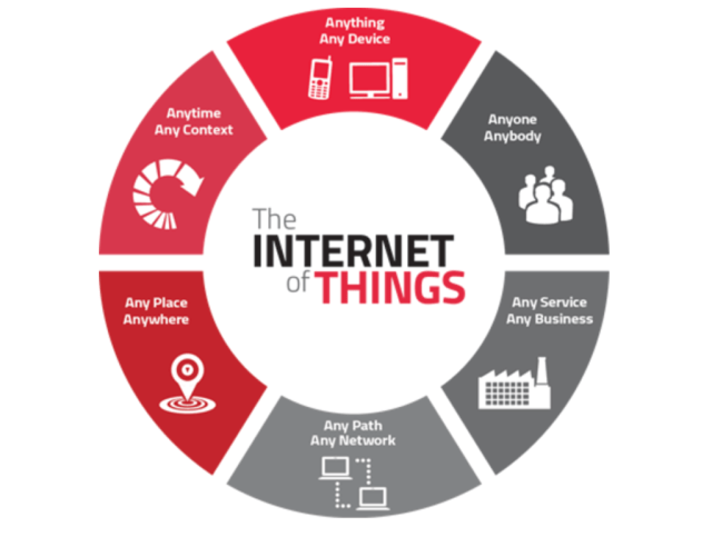 IoT-in-the-Financial-Industry-1024x772