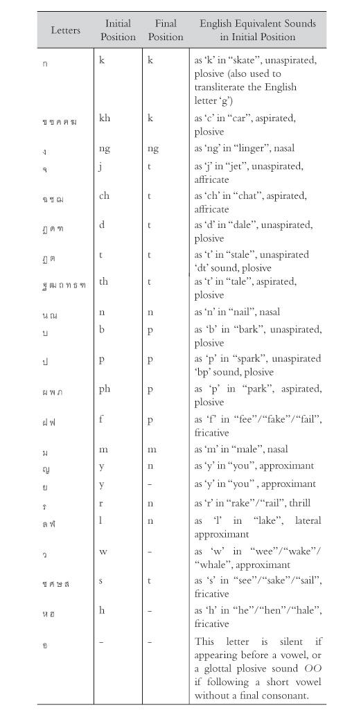 Phonetic Guide Thai Woman Talks - Language, Society, Politics  Love - thai alphabet chart