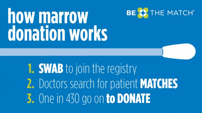 how marrow donation works_960x540px_v2