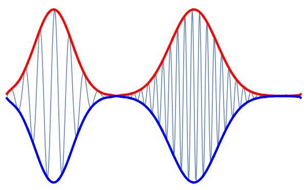 envelope wave - Canasbergdorfbib