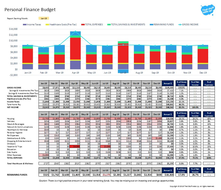 Free Personal Budget Template - That Stuff Adds Up