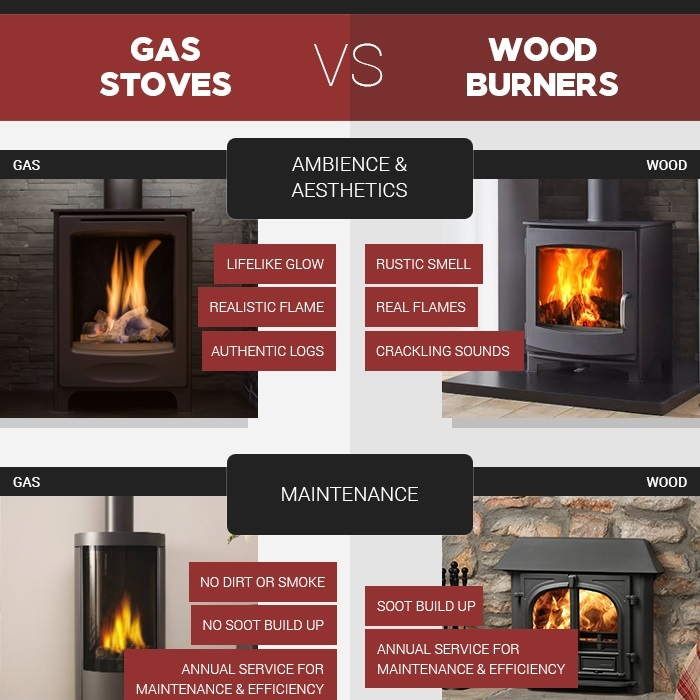 Advice Investing Gas Stoves Vs Wood Burners - The Fireplace Studio