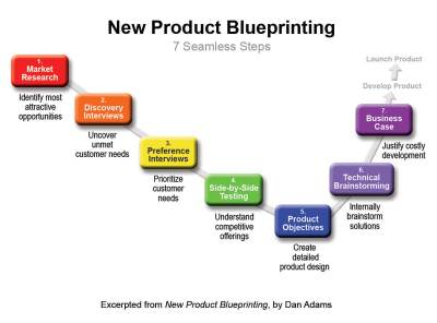 7 Seamless Steps in New Product Blueprinting - AIM Institute