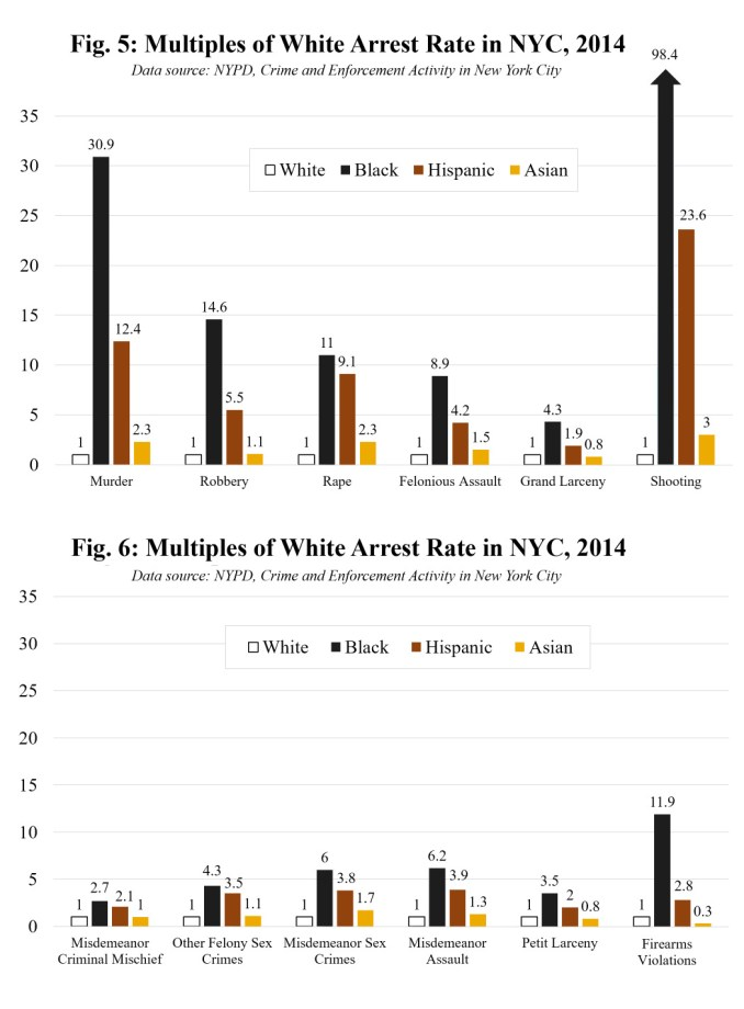 Multiples of White Arrests in NY