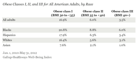 Obesity by race (Gallup 2012)