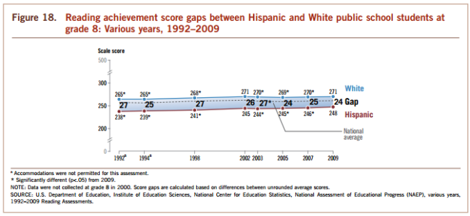 White Hispanic NAEP reading grade 8 1992-2009