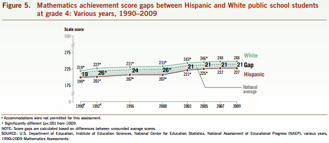 White Hispanics NAEP math gap 4rth grade 1980-2009 (NCES 2011)